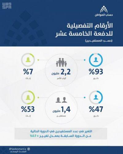 #حساب_المواطن: 44% تحصلوا على الاستحقاق الكامل في دفعة فبراير