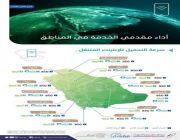"""""""هيئة الاتصالات"""" تكشف عن سرعات المشغلين وأداء أهم تطبيقات التواصل الاجتماعي في المملكة"""