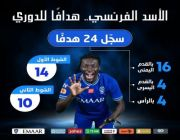 قوميز في صدارة هدافي الدوري لموسم 2020 / 2021